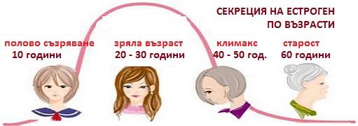 естроген, прогестерон, хормон, хормонален дисбаланс