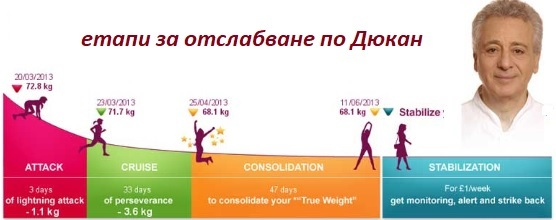 90 дневна диета на ваня червенкова за отслабване, Дюкан