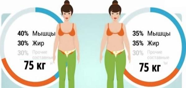 Отслабване с физическа активност, упражнения, гимнастика, спорт