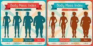 Индекс на телесната маса, ИТМ калкулатор. BMI calculator